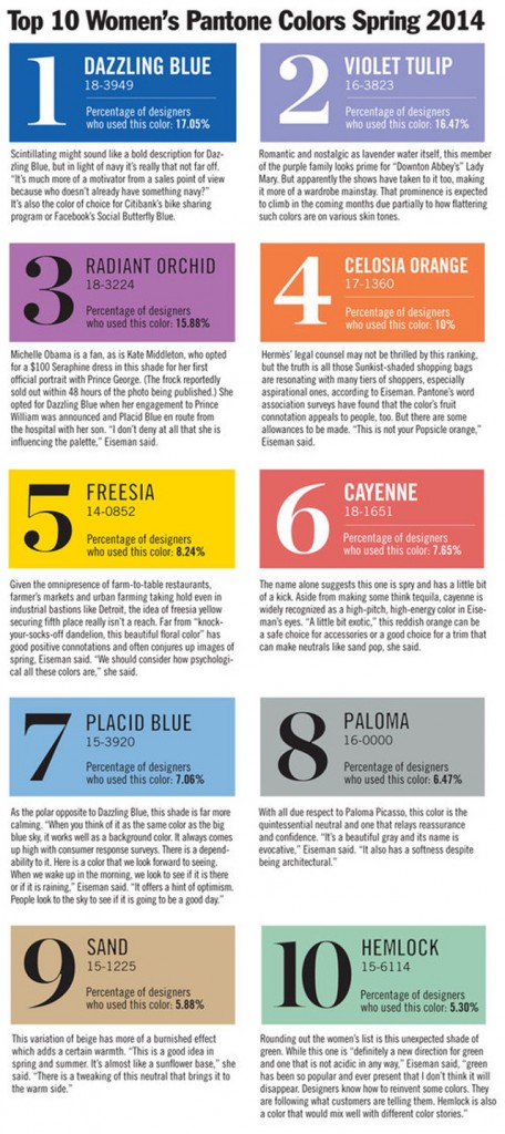Pantone's Top 10 Colors Of Spring 2014